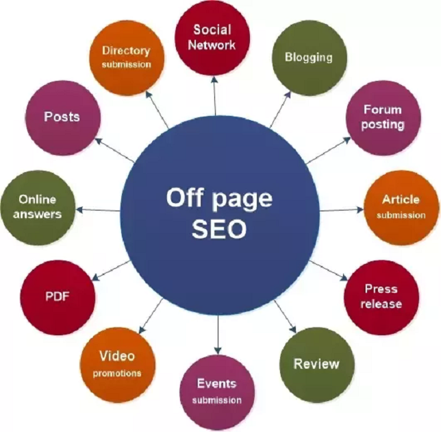 What Is Off-Page SEO and Why Is It Important